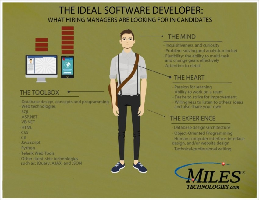 good software developer