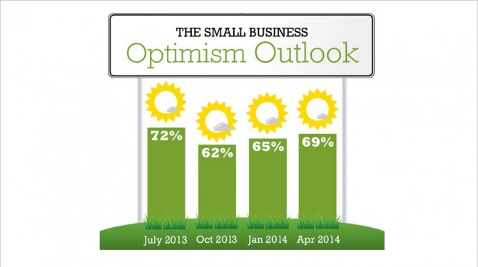 small business optimism outlook
