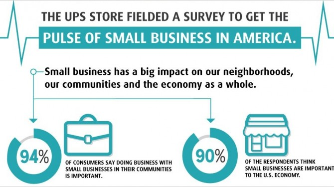 ups small business infographic