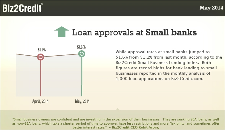 small bank loan approvals