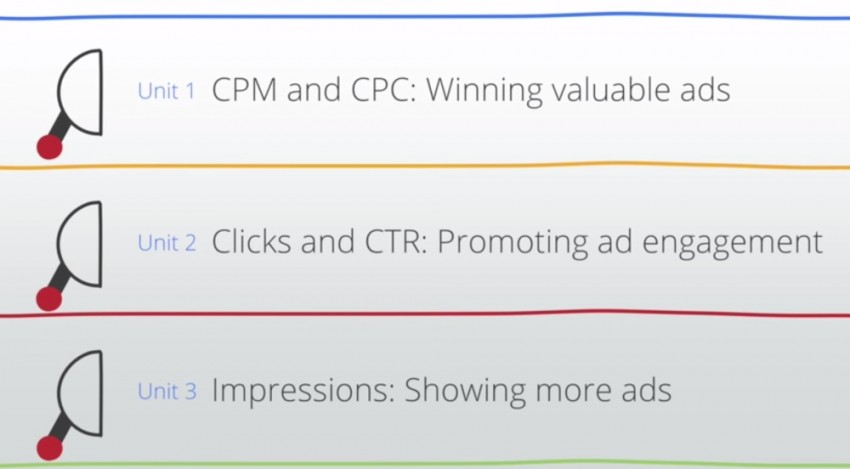 how Optimizing AdSense is organized