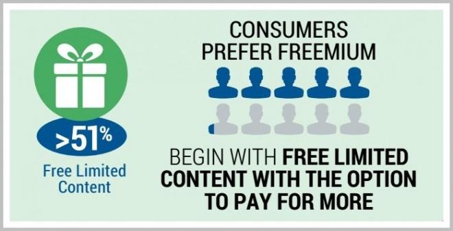 new economy service freemium