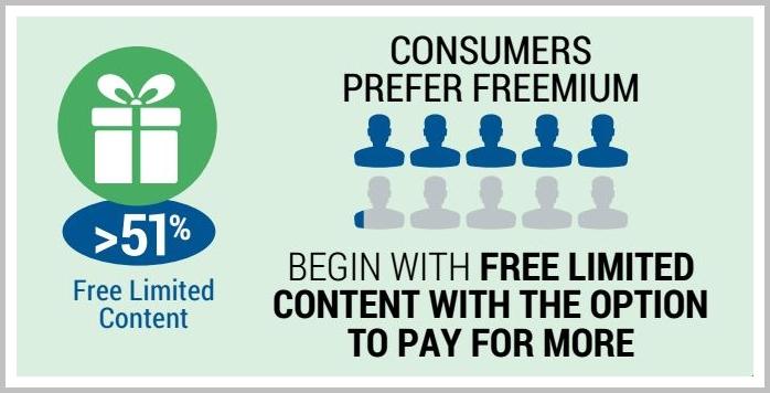 freemium online