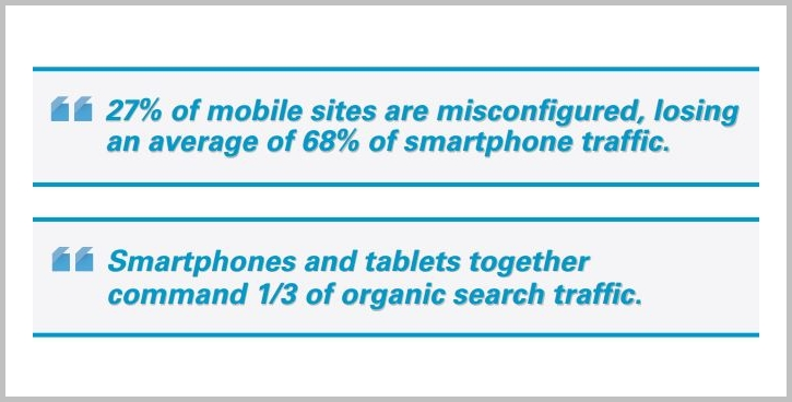 percent of mobile sites