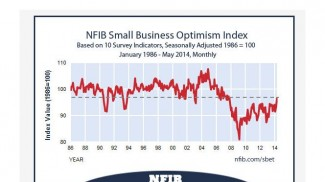 Small business optimism June 2014