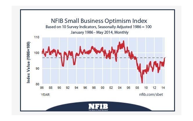 Small business optimism June 2014