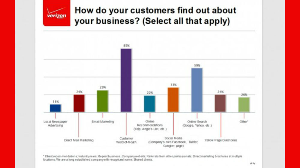 85 Percent of Small Businesses Get Customers Through Word of Mouth - Small Business Trends