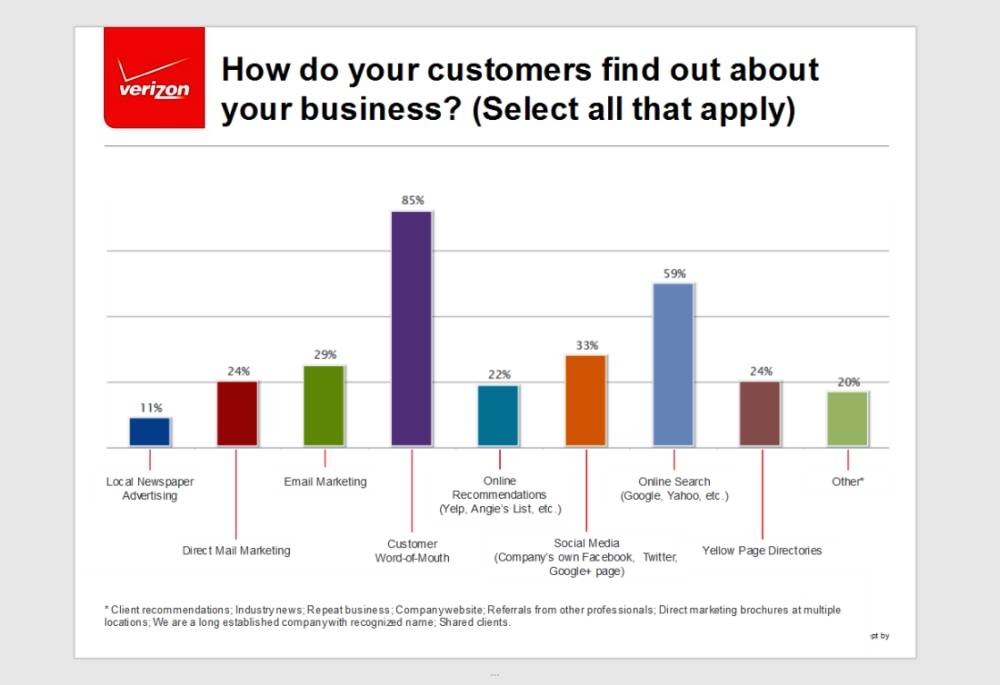 85% of Small Businesses Get Customers Through Word of Mouth