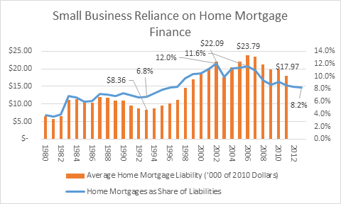 Home mortgage reliance
