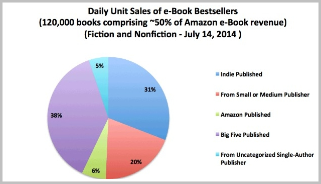self-published ebooks on amazon