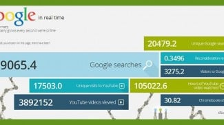 google growth rate