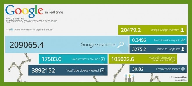 google growth in real time 2