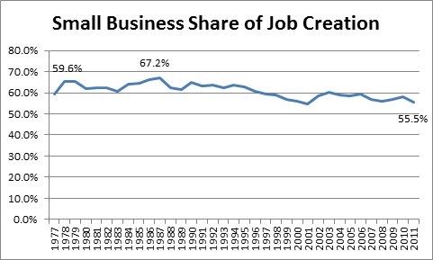 Source: Created from data from the Census Bureau's Business Dynamics Statistics