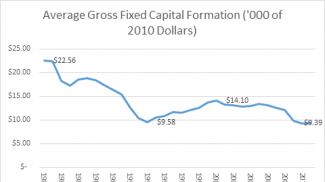 Gross Fixed Capital Formation Weak at Non-Corporate Businesses
