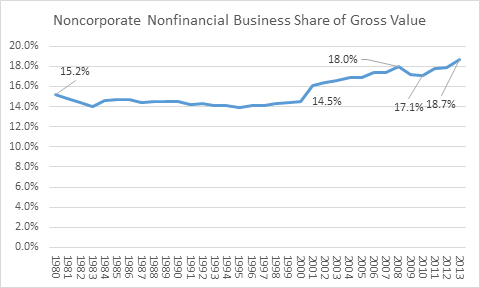 Source: Created from data from the Federal Reserve Flow of Funds report.