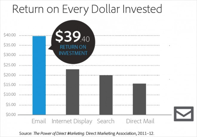 email leads in roi