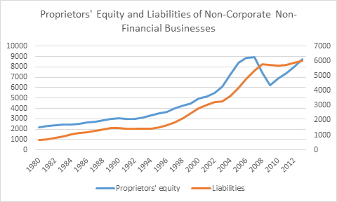 deleveraging in small business