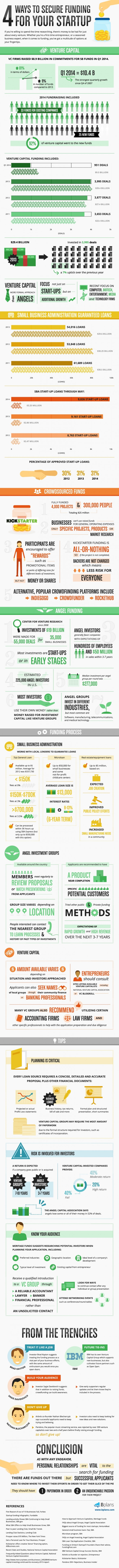 Sources of Small Business Funding