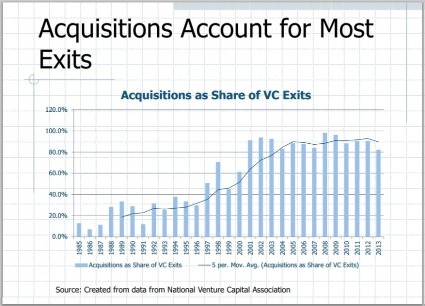 venture capital trends - exits by acquisitions