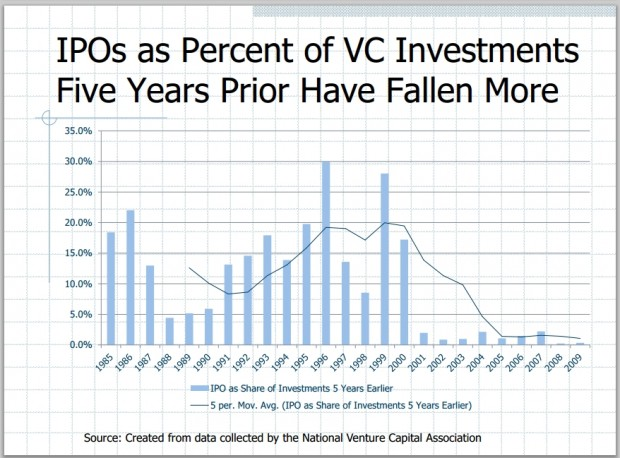 What percentage vc investments ipo