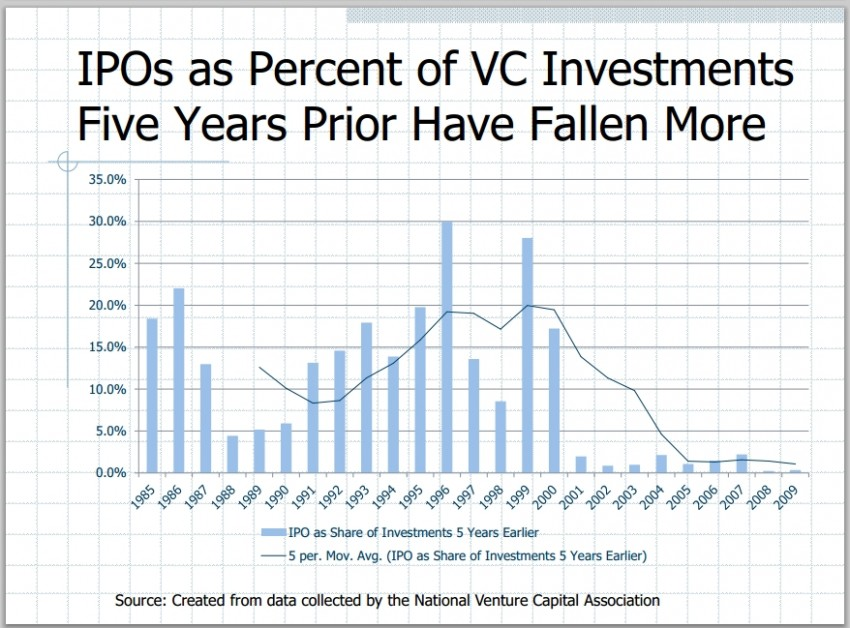 venture capital trends - exits via IPO