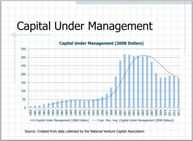 venture capital under management