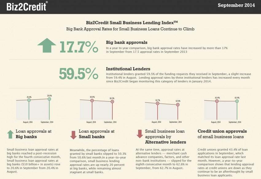biz2credit lending index september 2014