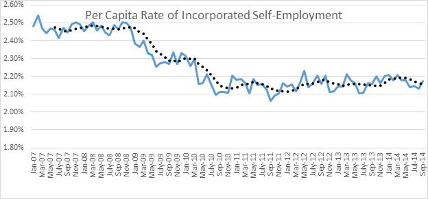Source: Created from Bureau of Labor Statistics data