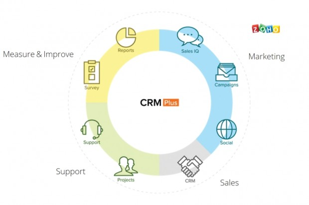 Zoho CRM Plus - customer engagement platform
