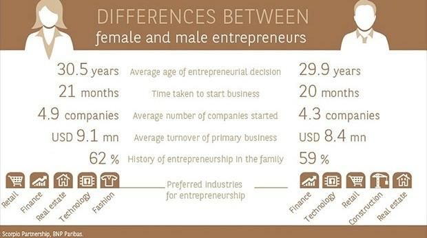 Women-Run Businesses