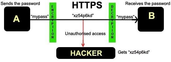 secure your website from hackers