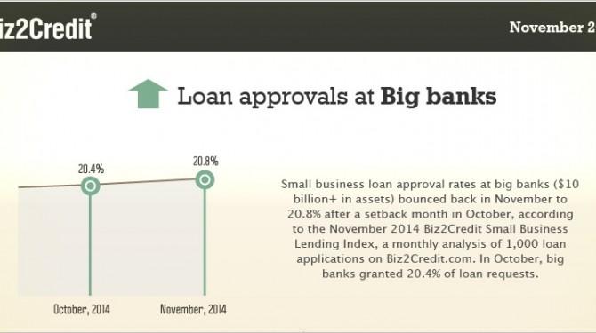 business loans bounce back
