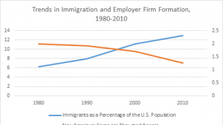 Why Immigration Reform Isn't the Answer to America's Declining Startup Rate