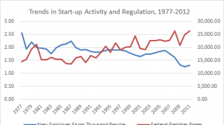 Is Rising Small Business Regulation Driving Down Business Formation?