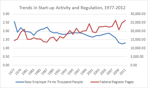 Source: Created from data from the Census Bureau and the Office of the Federal Register