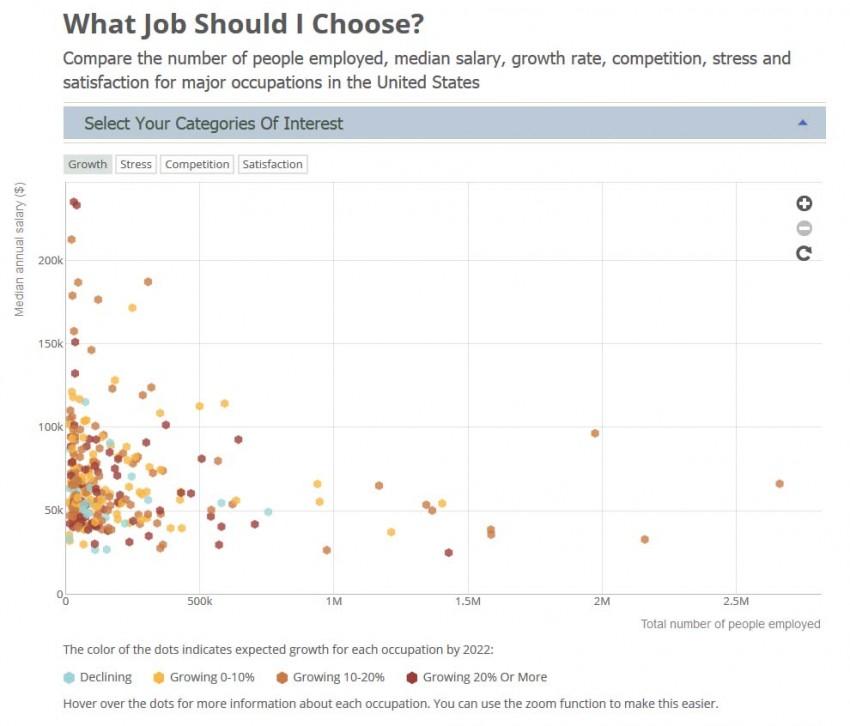what job should i choose