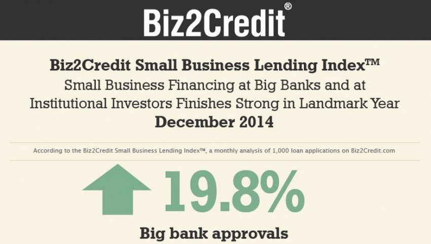 biz2credit lending index december 2014