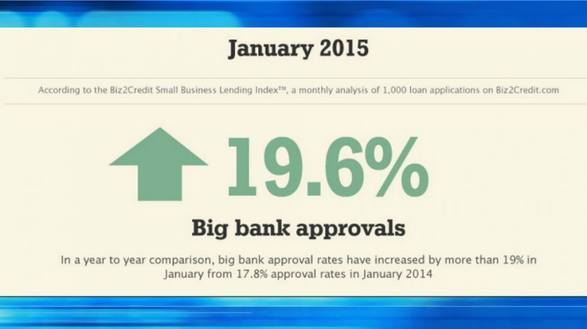 biz2credit lending index january 2015