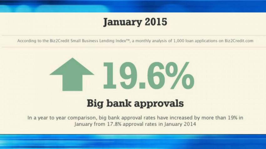 biz2credit lending index january 2015