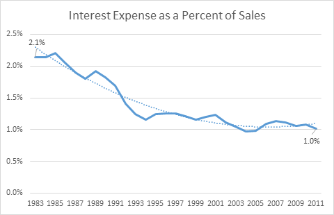Source: Created from data from the Internal Revenue Service