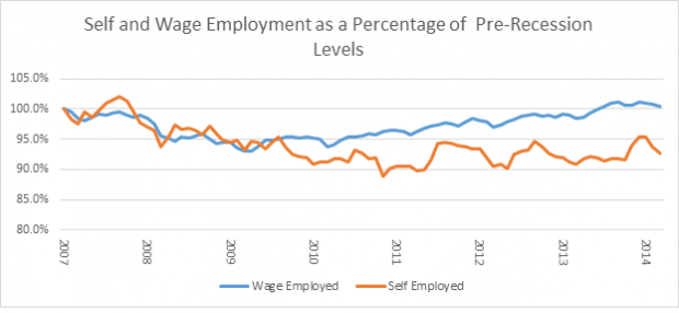employment growth research