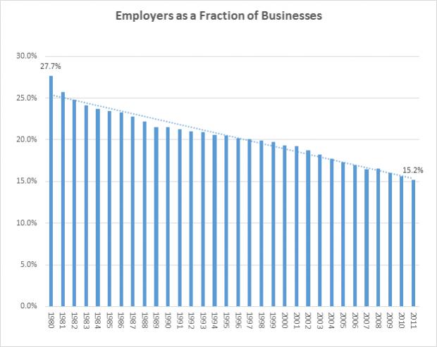 employer startups