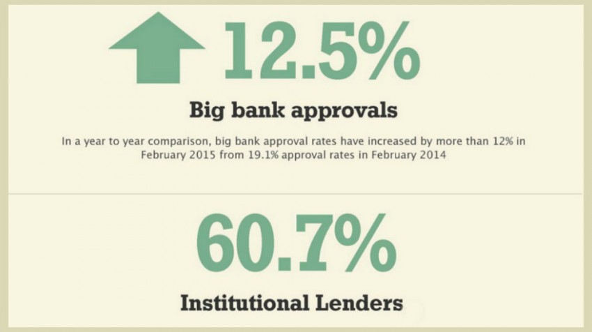 Small Business Loans Keep Breaking Records in February