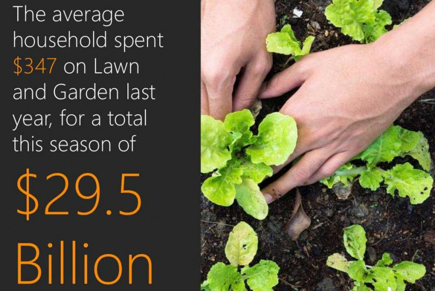 lawn and garden marketing