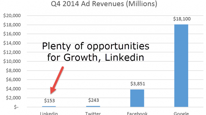 Q4-2014-ad-revenues-linkedin-google-twitter-facebook