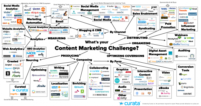 curata content marketing tools infographic