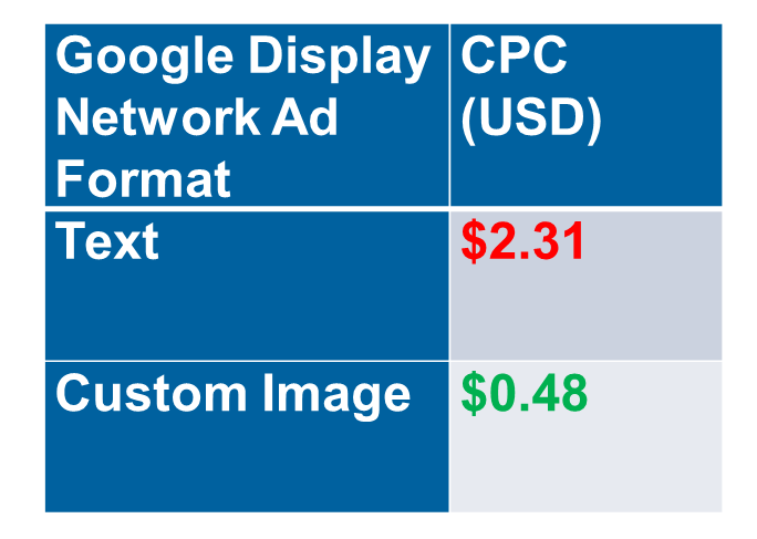 google adwords features list