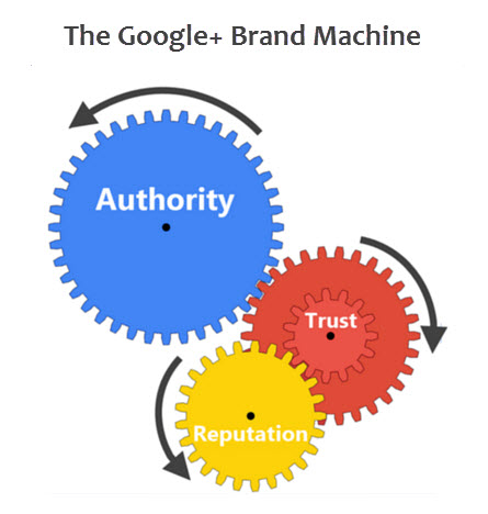 An Entrepreneur's Guide to Branding with Google