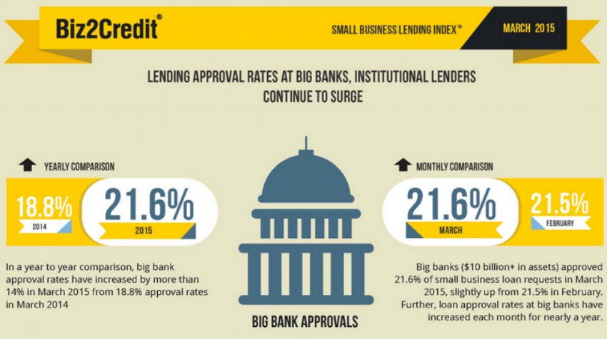 small business lending