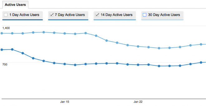 new google analytics reports
